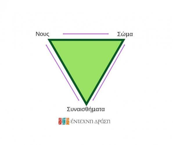 Το τρίγωνο της ευημερίας του Δρ Dan Siegel Έντεχνη δράση